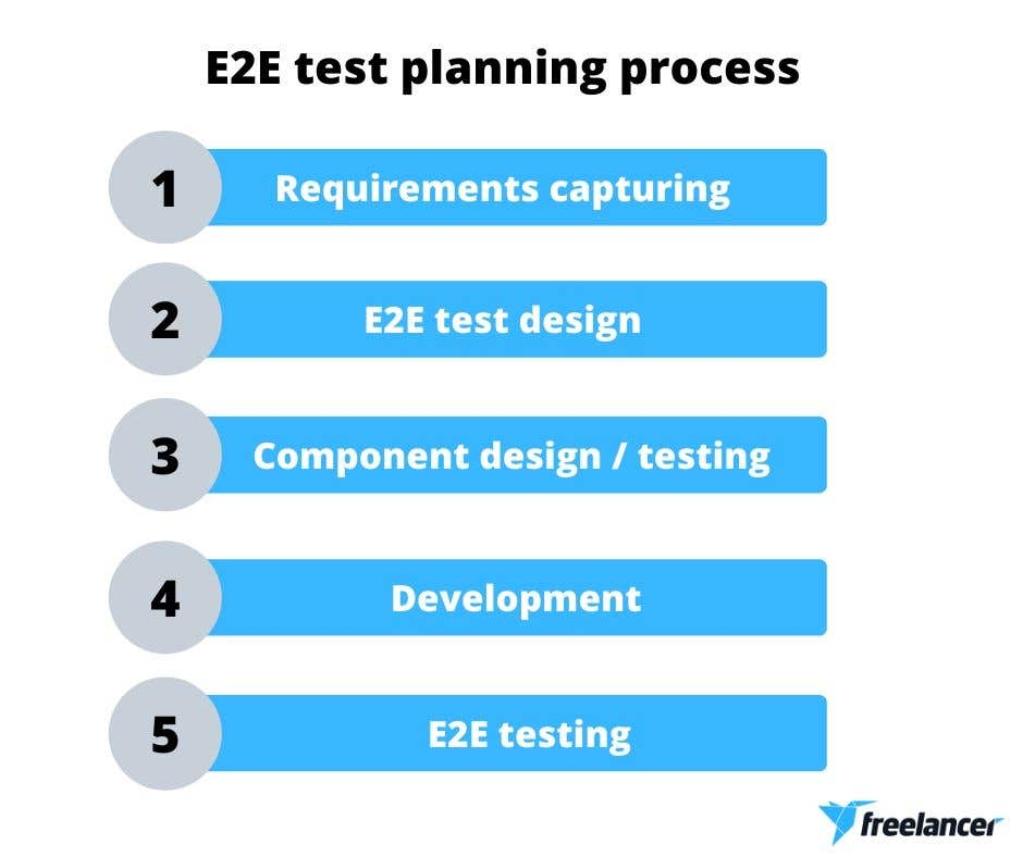 e2e test planning process